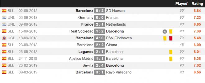 Samuel Umtiti latest matches statistics , FC Barcelona