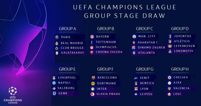 UEFA Champions League 2019-2020 - groups