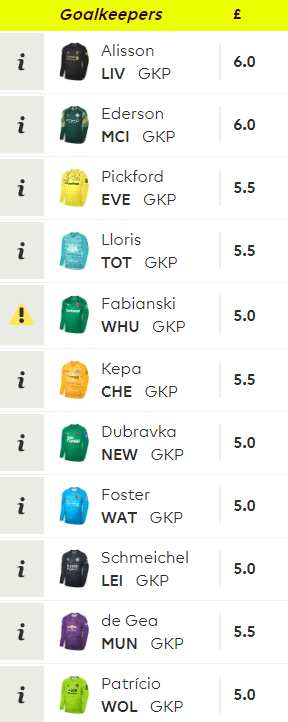 goalkeepers prices fpl 2019-2020