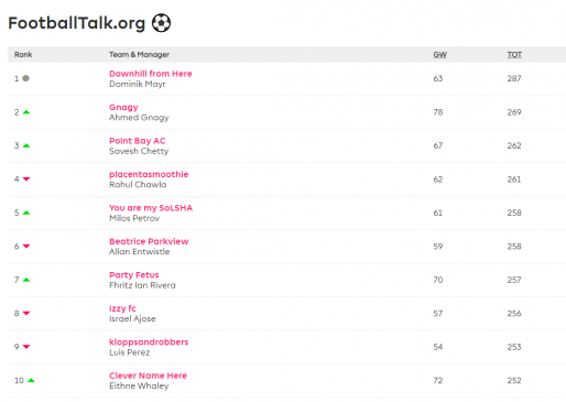 football talk fantasy epl gameweek 4