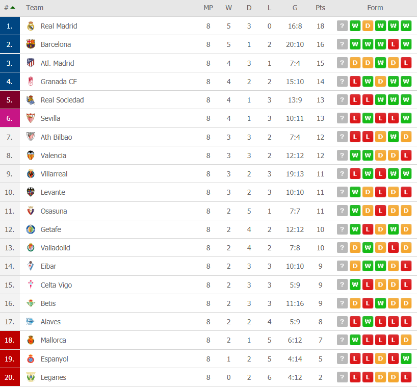 la liga table after round 8