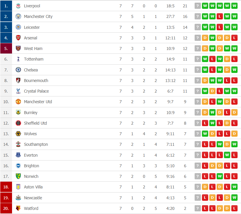 premier league table after Round 7