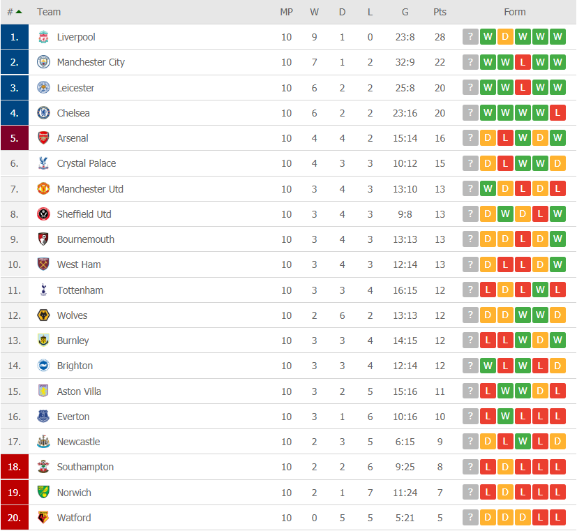 premier league table gw10