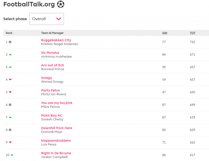 football talk fantasy EPL table GW 11