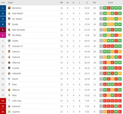 la liga round 13 table