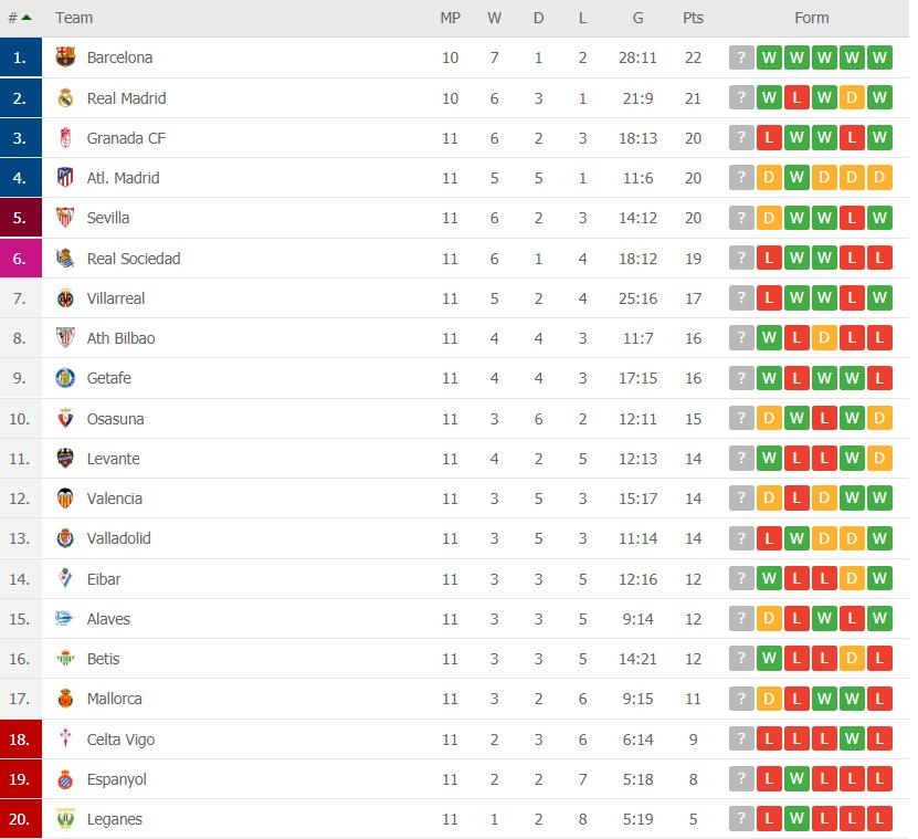 la liga table round 11