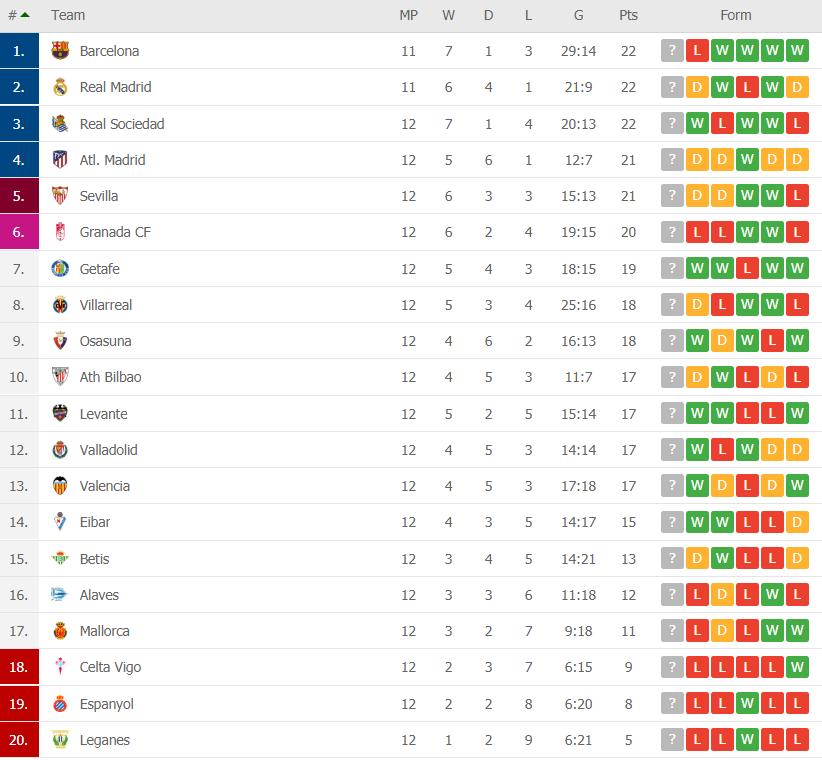 la liga table round 12