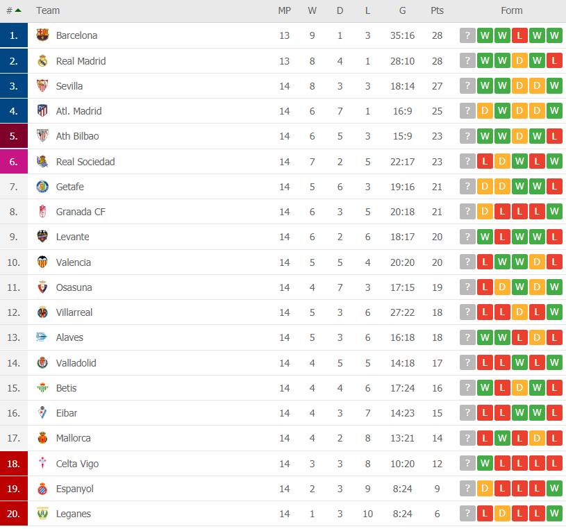 la liga table round 14