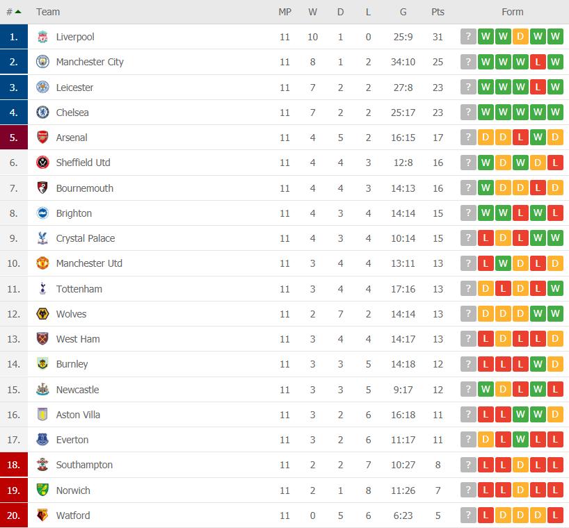 premier league table gw 11