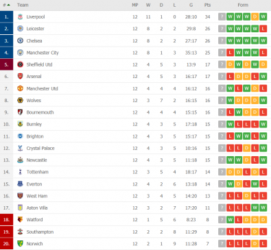 premier league table round 12