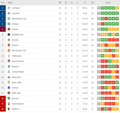 premier league table round 13
