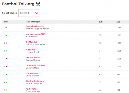 football talk fantasy EPL table gw 17