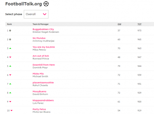 football talk fanyasy league table gw 16
