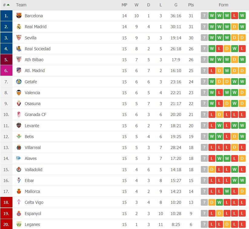 la liga round 15 table