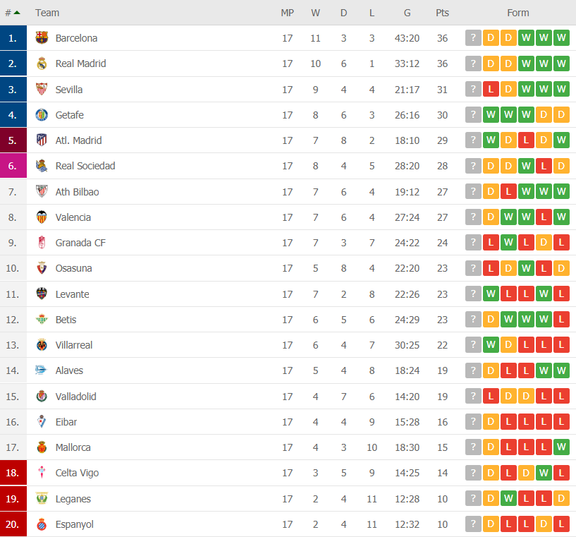 la liga table gameweek 17