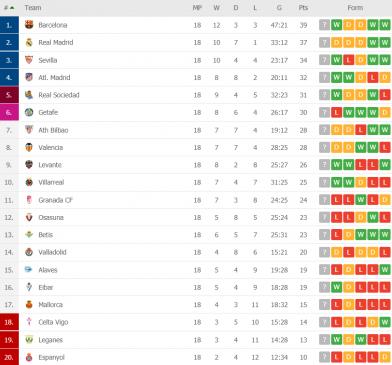 la liga table round 18