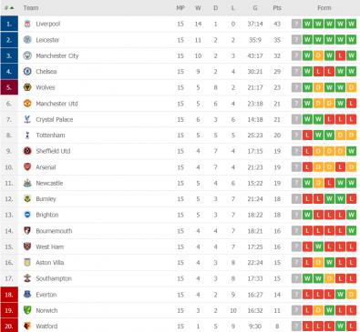 premier league gw 15 table