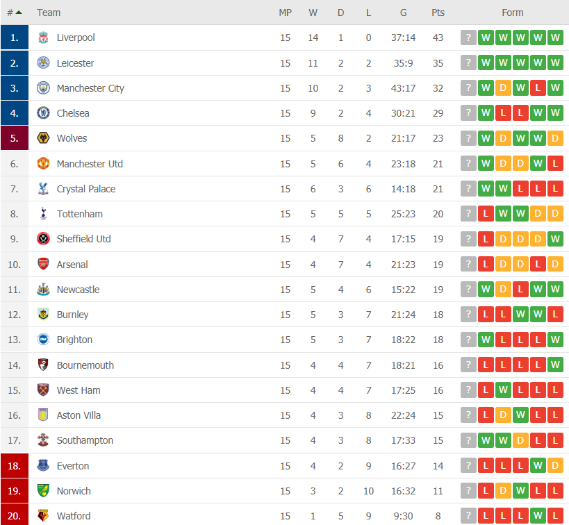 premier league gw 15 table