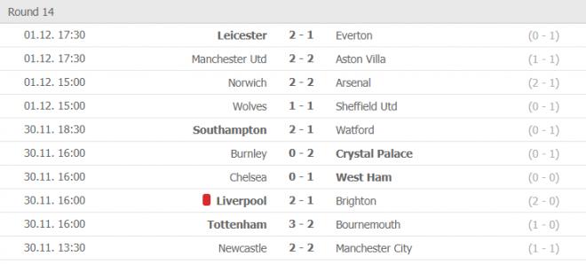 premier league results round 14
