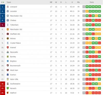 premier league table after round 17