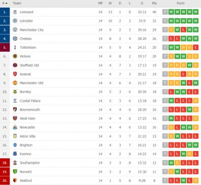 premier league table round 14