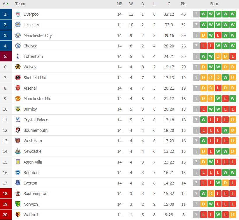 premier league table round 14