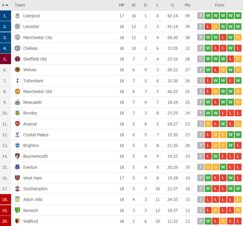premier league table round 18
