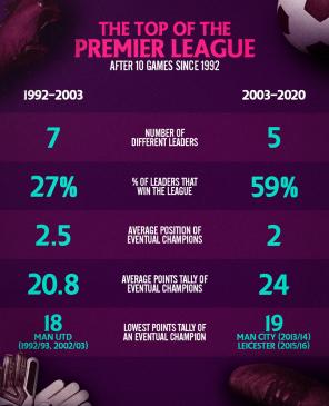 the top of the premier league