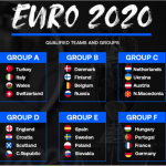Who are the Favourites to win the Euro 2020?