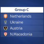 EURO 2020 Preview: Group C
